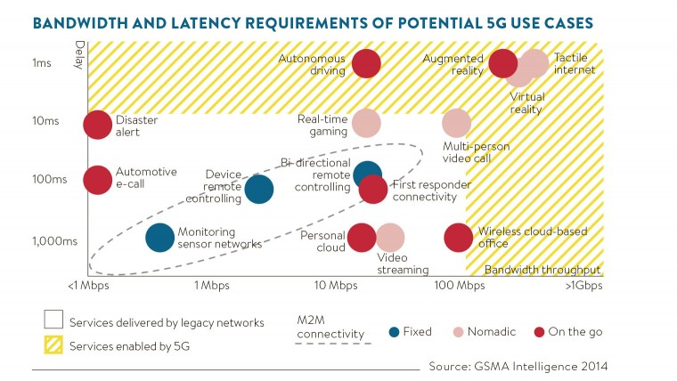 5G get ready for a major generational shift 2