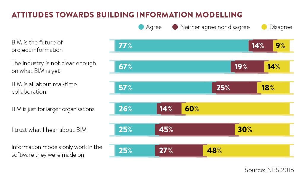 Attitudes towards building information modelling