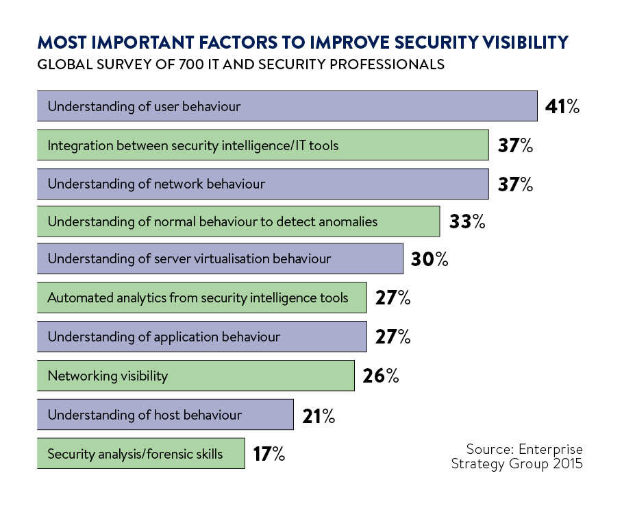 Most important factors to improve security visibility