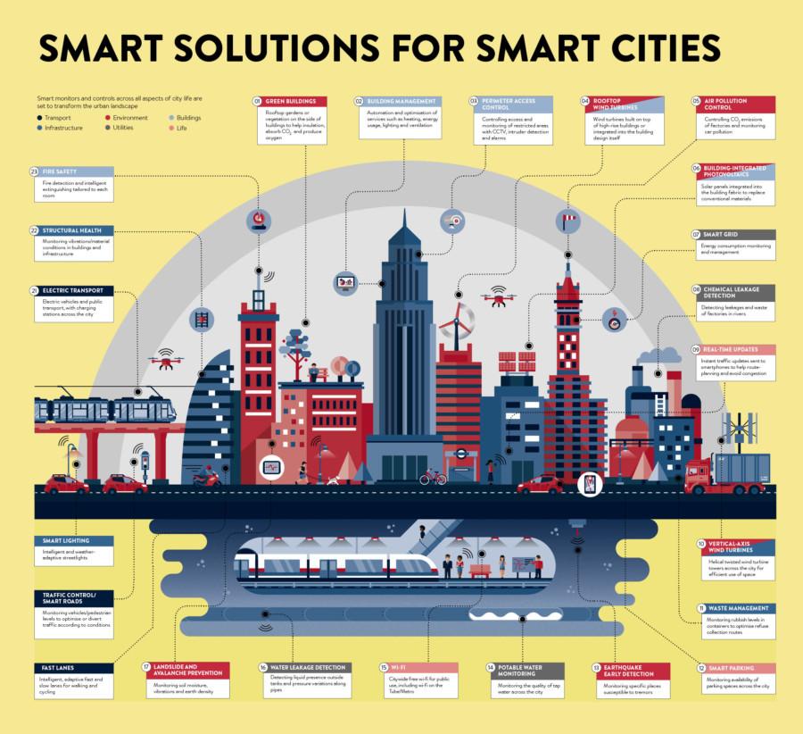 smart solutions for smart cities raconteur
