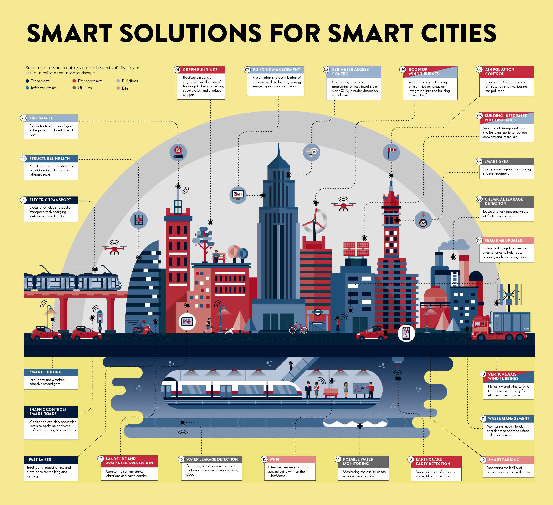The Best Design Solutions: Smart Solutions For Smart Cities