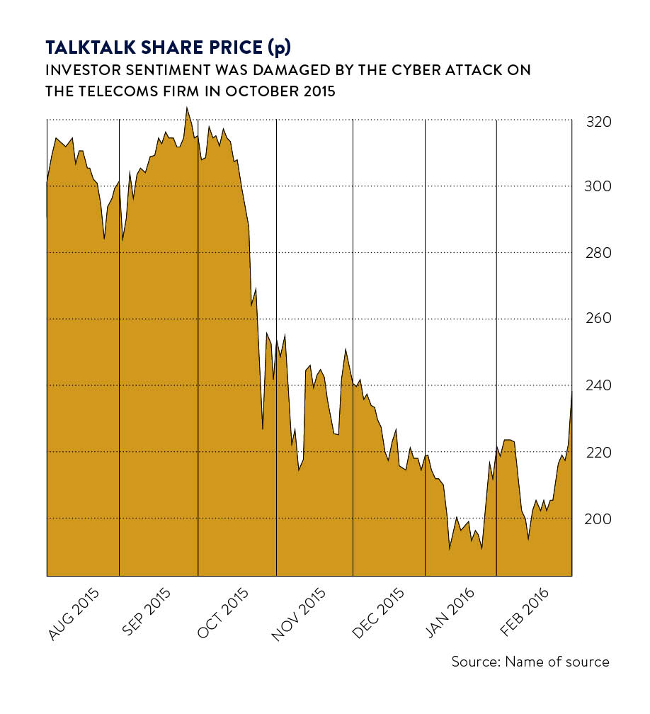 Talktalk share price