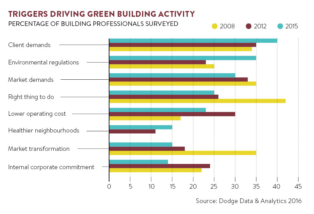 Triggers driving green building activity