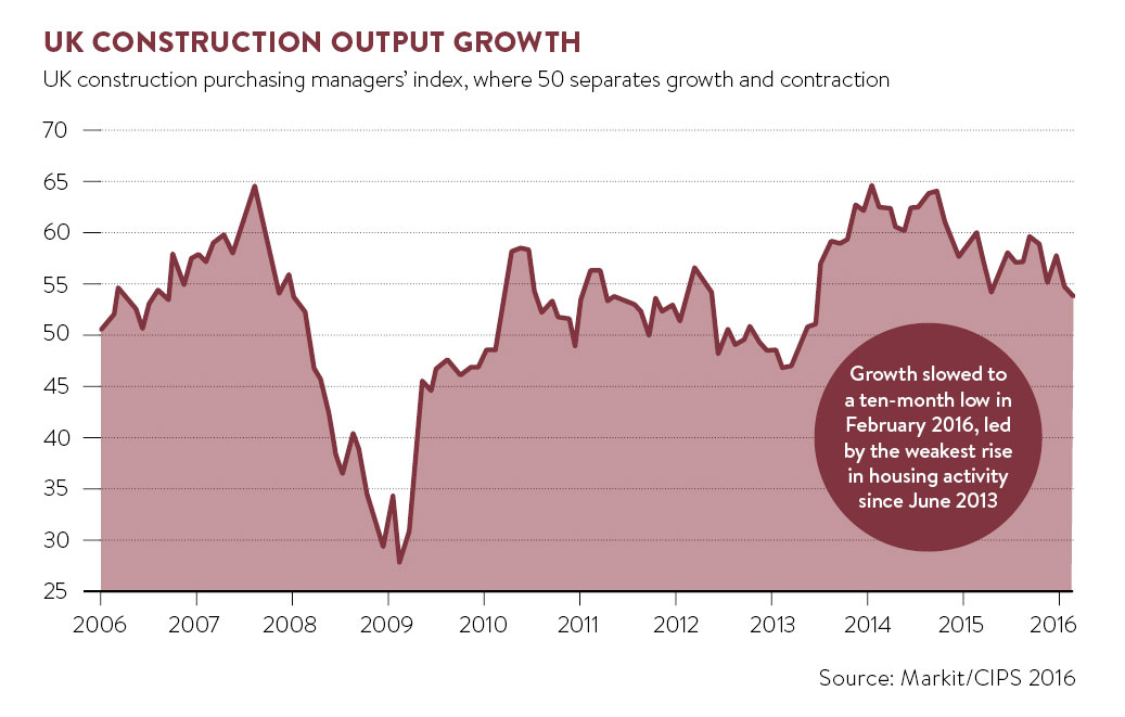 UK Construction output growth