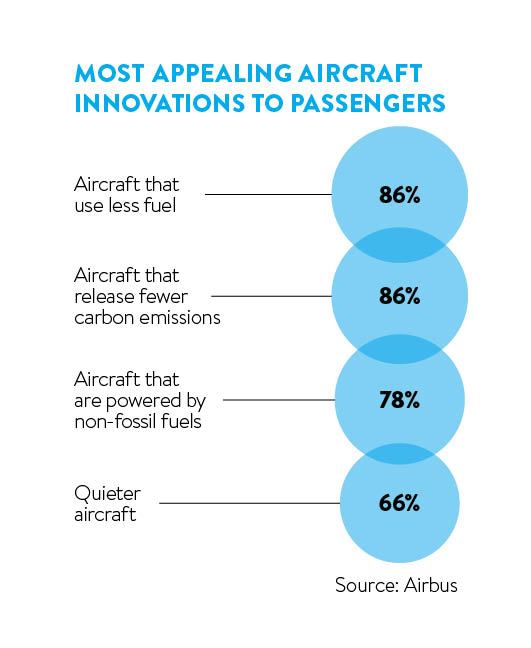 appealing aircraft innovations