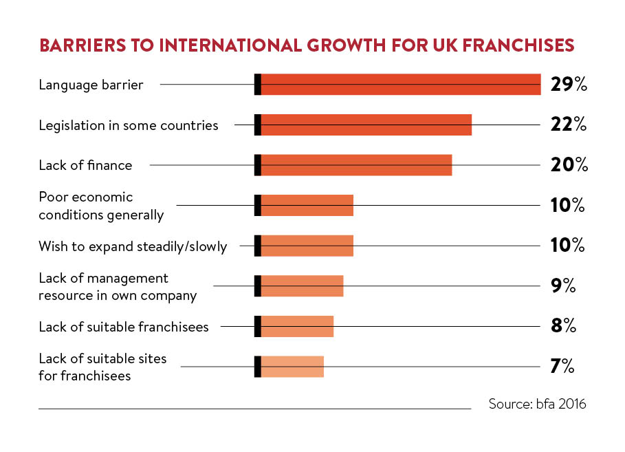 barriers to international growth