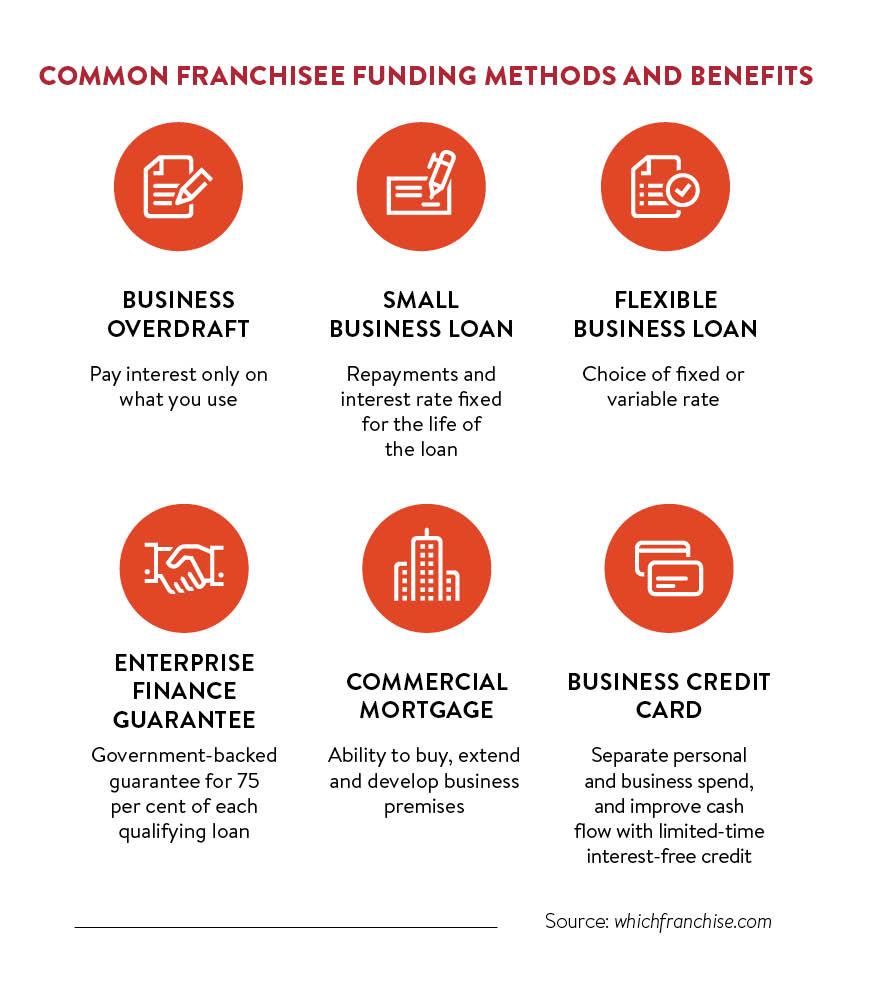 common funding methods