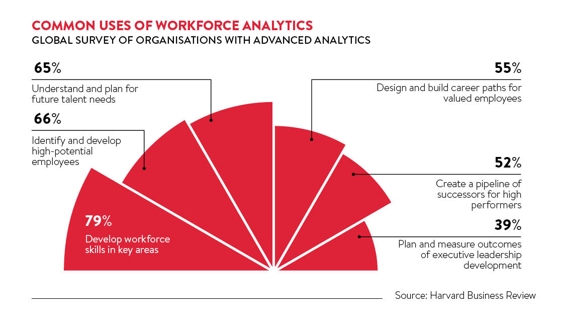 common workplace analytics uses