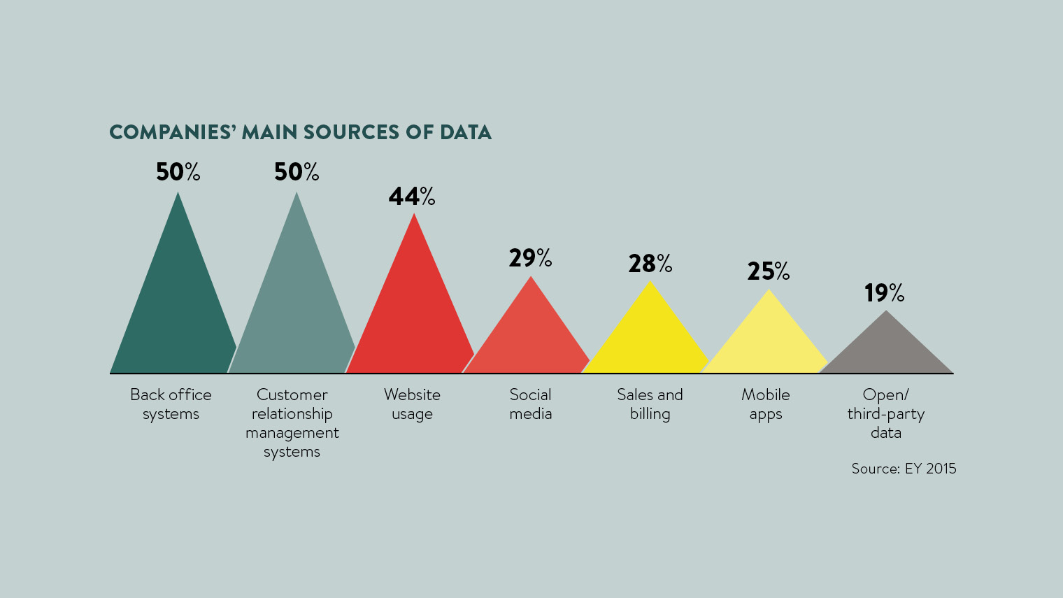 companies main sources of data