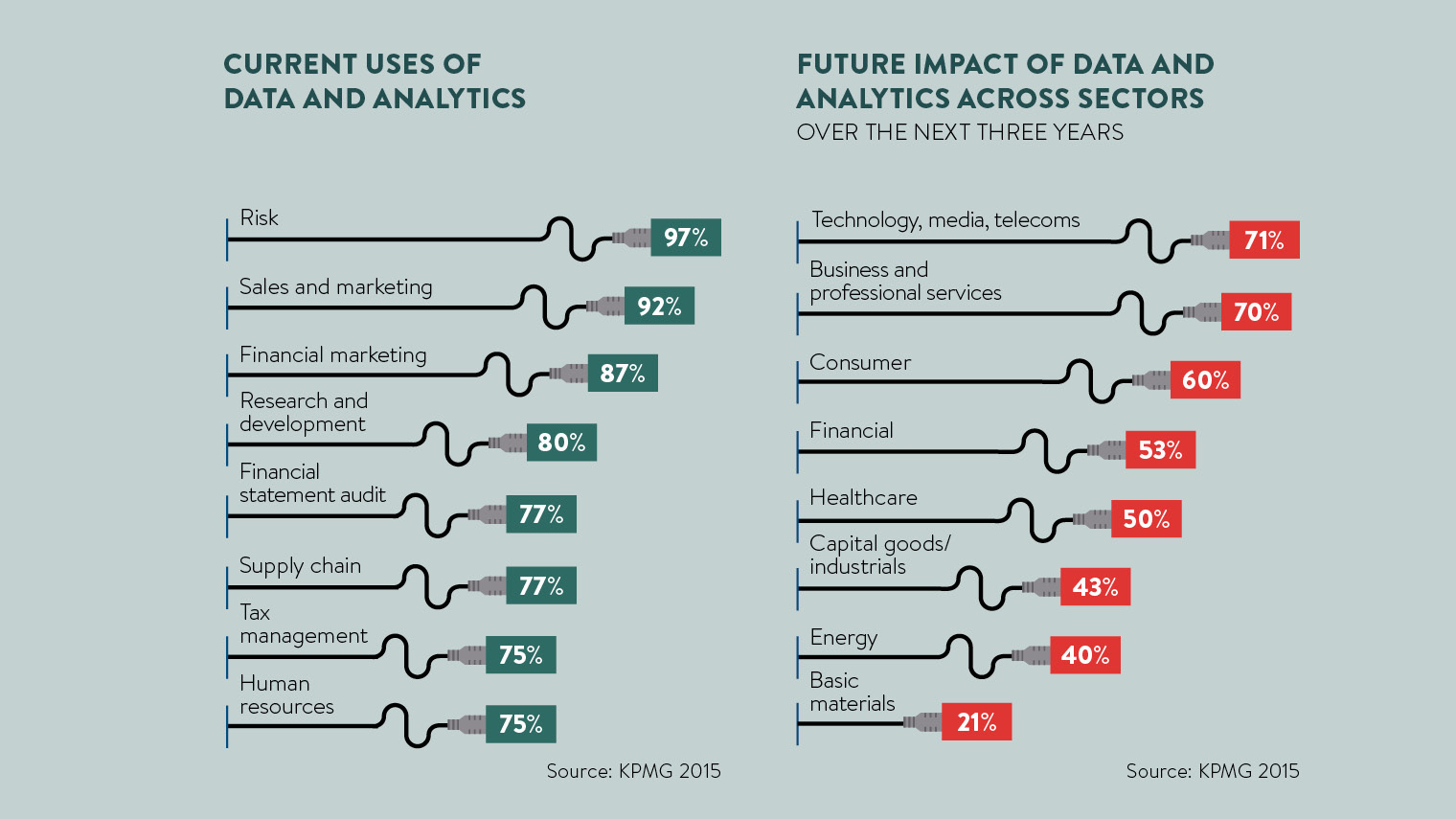 current uses of data