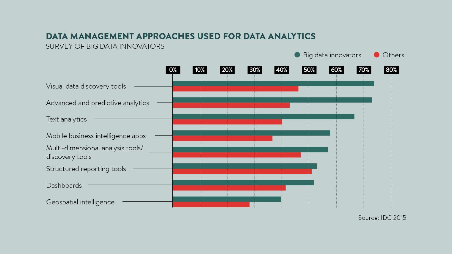 data management approaches