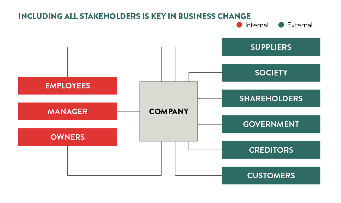 including stakeholders in business change
