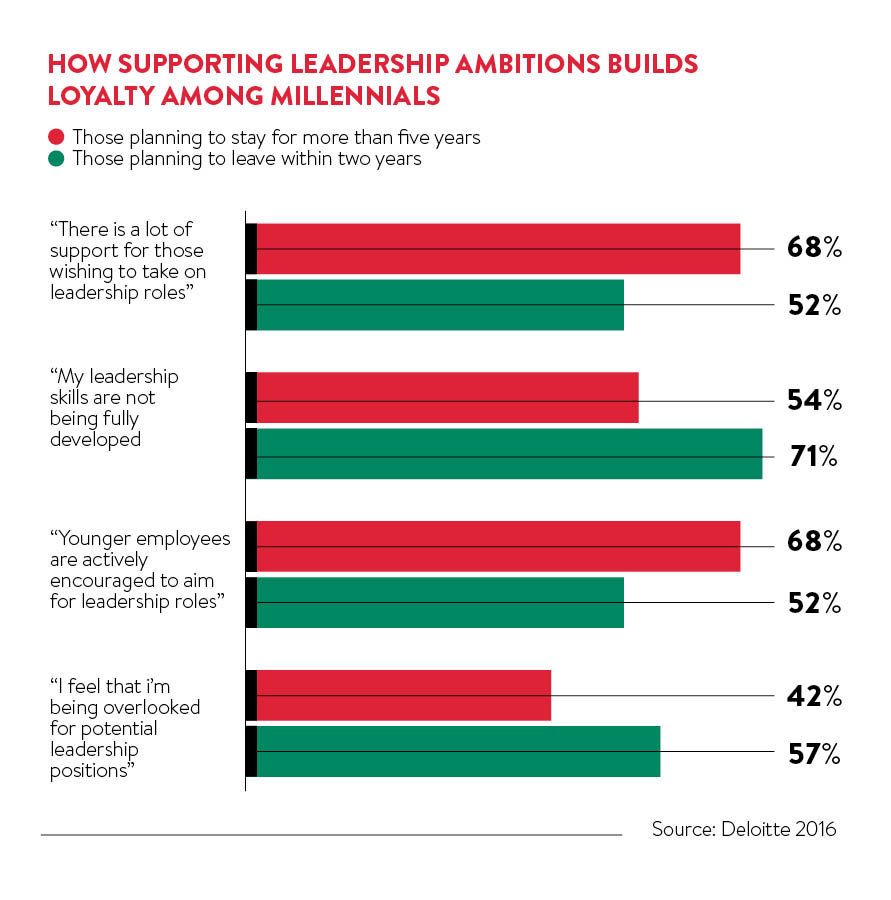 leadership ambitions builds loyalty