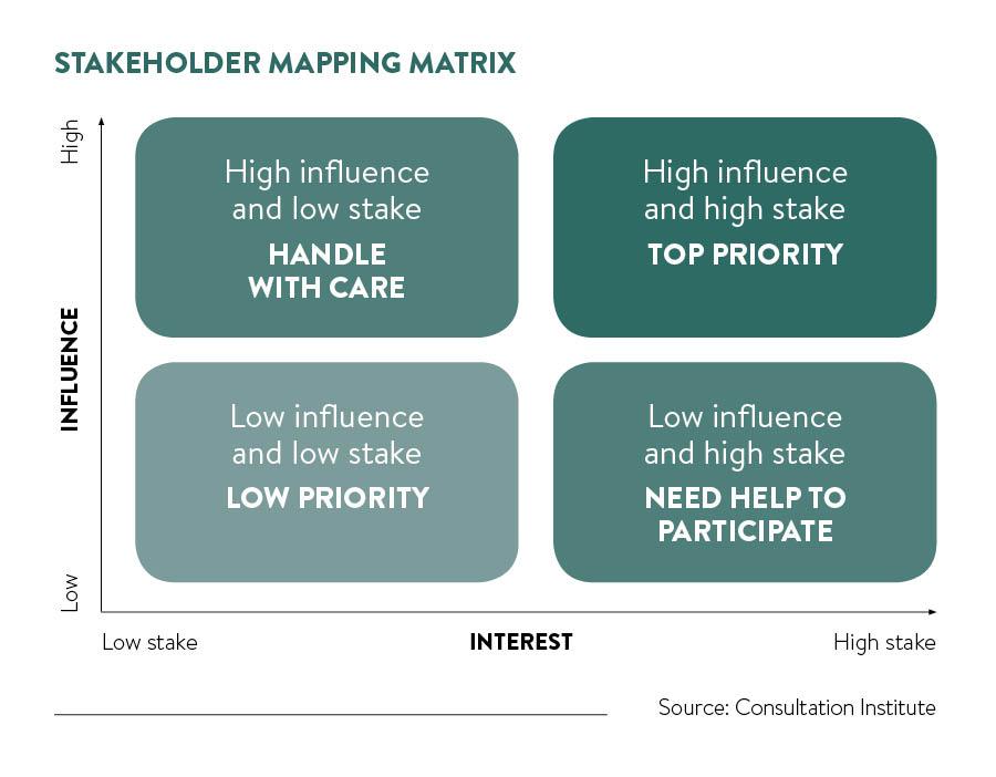 stakeholder mapping matrix