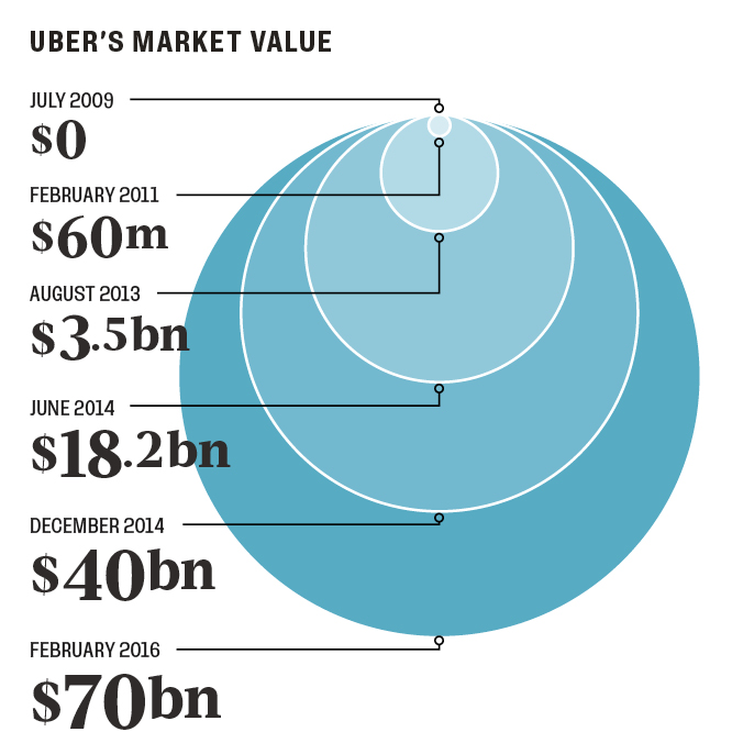 uber's market value
