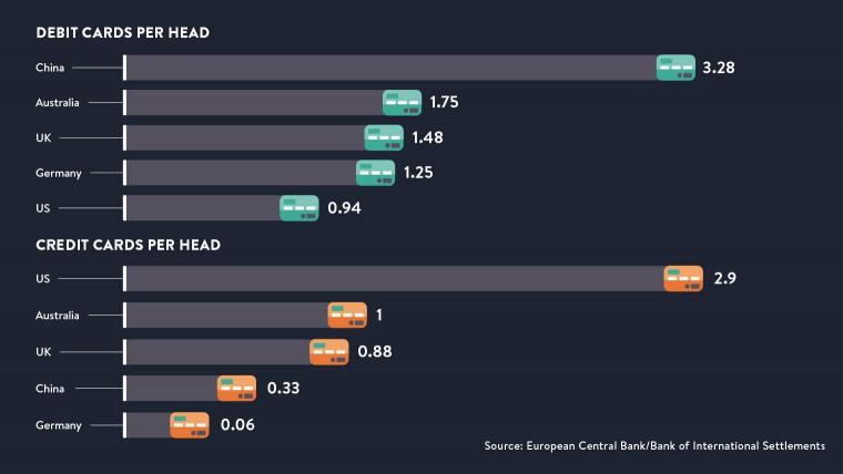 Debit cards per head & Credit cards per head
