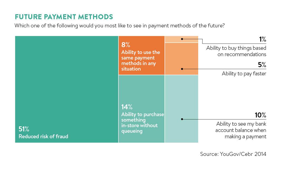 Future payment menthods