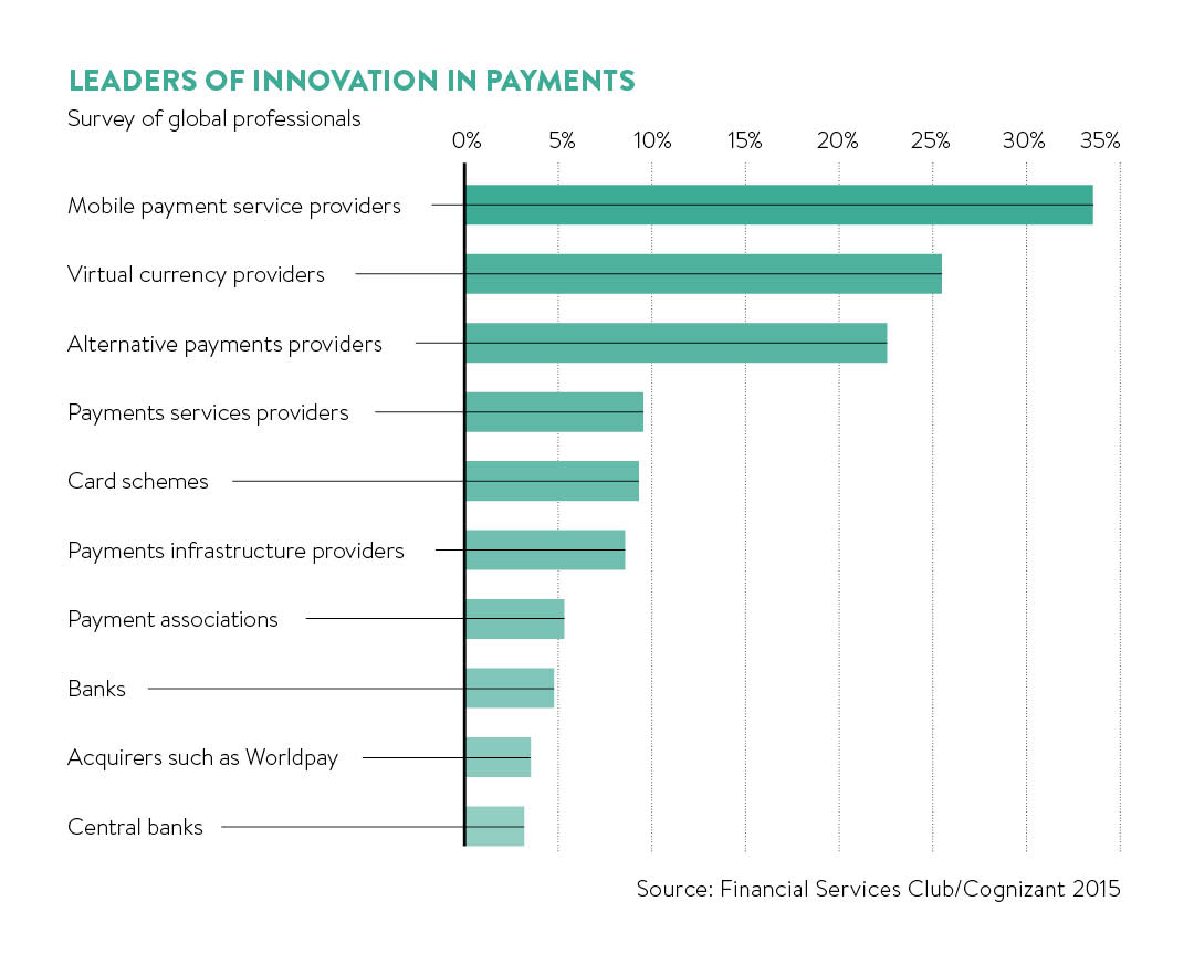 Leaders of innovation in payments