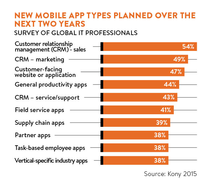 New mobile app types planned over the next two years