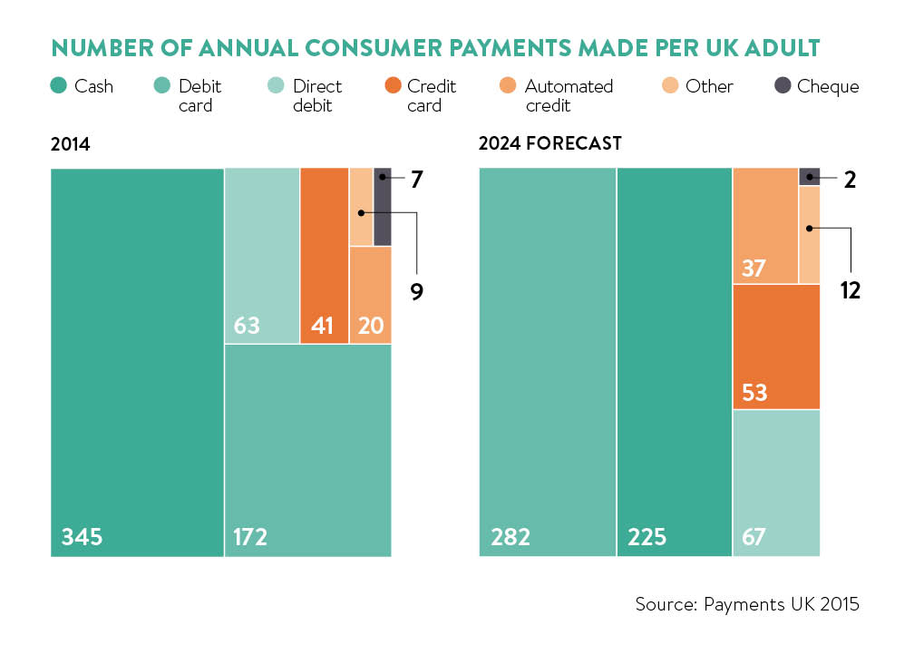 Number of annual consumer payments made per UK adult