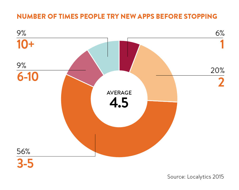 Number of times people try new apps before stopping