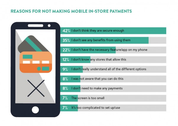 Reasons for not making mobile in-store payments