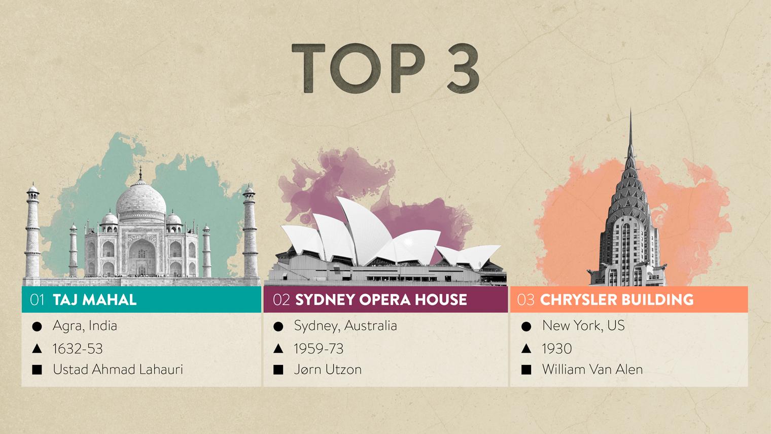 Top 3 buildings