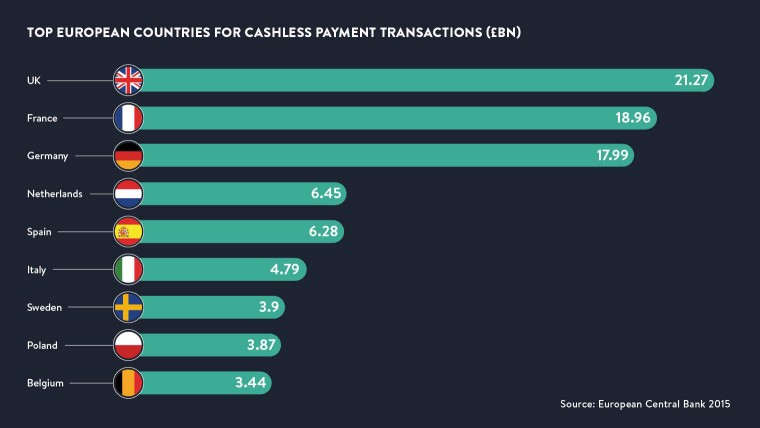 Top European countries for cashless payment transactions