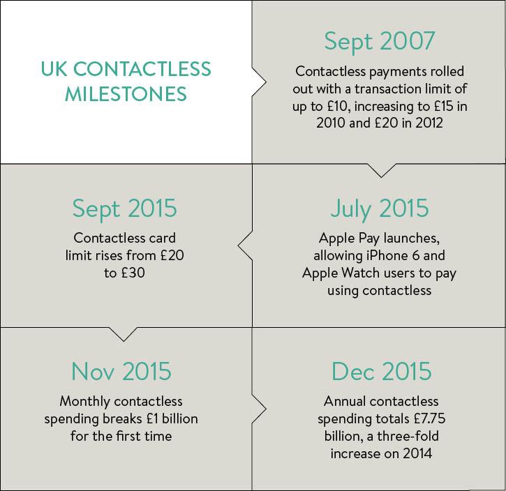 UK contactless milestones