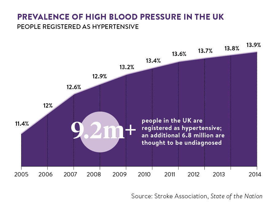 Prevalence of high blood pressure in the UK