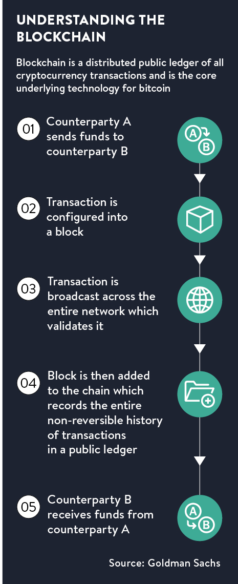Understanding the blockchain