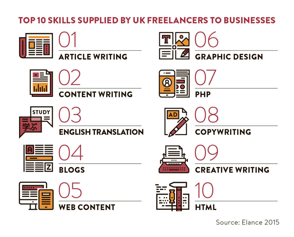 top 10 skills supplied by freelancers