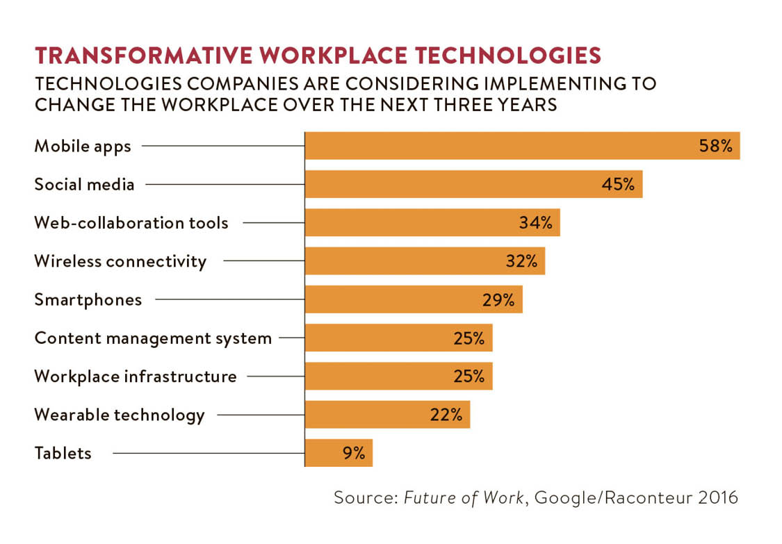 transformative workplace technologies