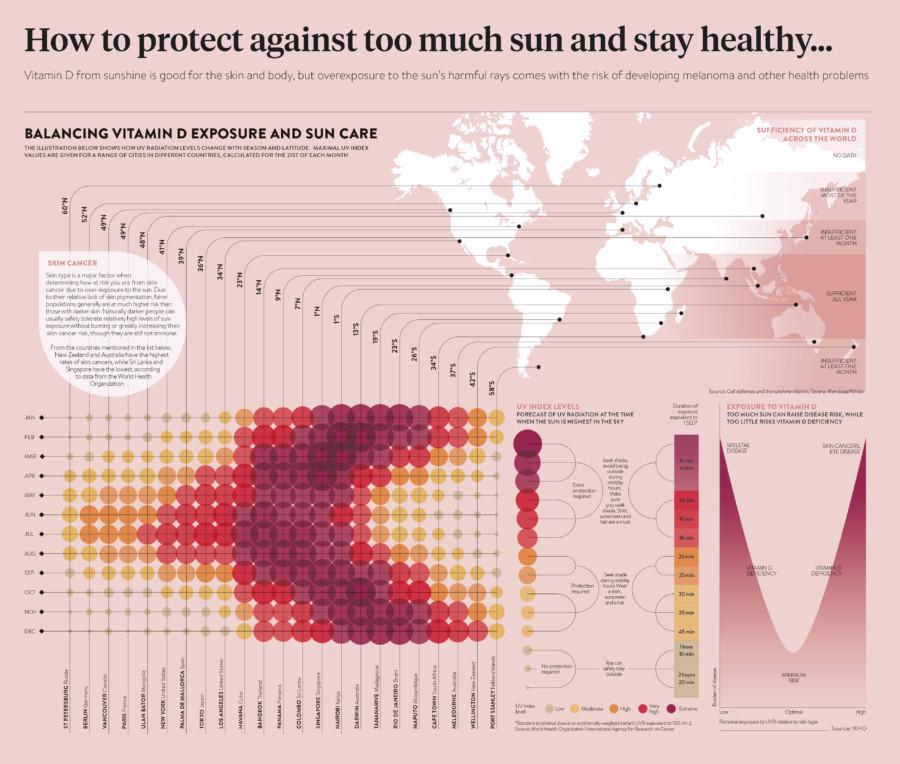 Vitamin exposure and sun care infographic