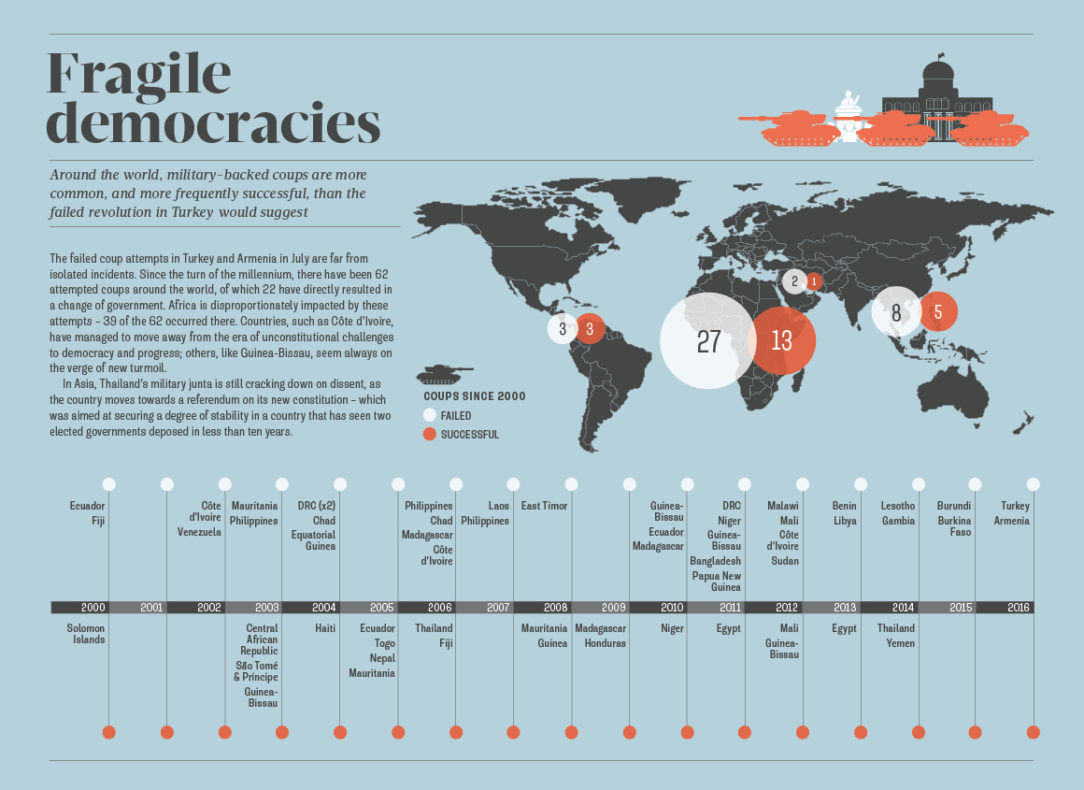 Infographic looking at military coups since the year 2000