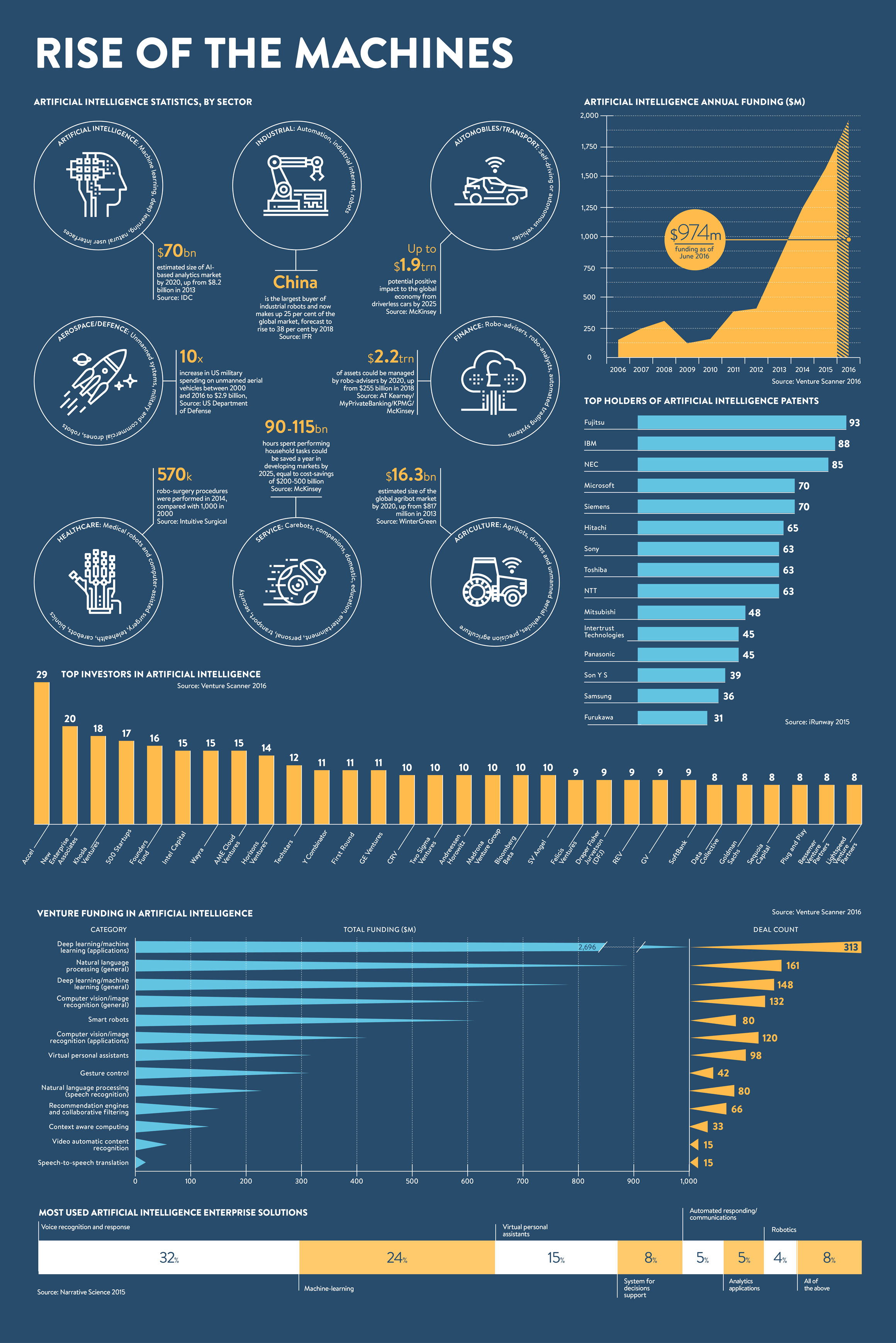 Rise of the machines - 3 - raconteur.net