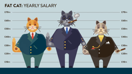 Illustration of Fat Cats and the excessive salaries they earn