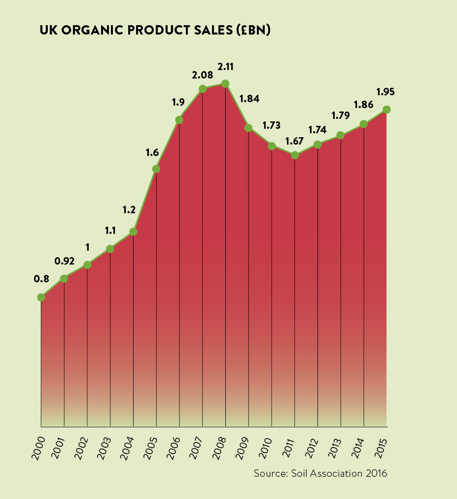 Brexit Could Force Up Organic Prices