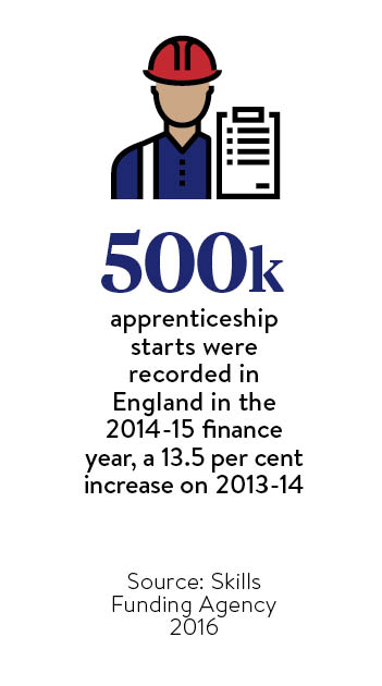 500k-apprenticeship-starts-were-recorded-in-england-in-the-2014-15-finance-year-a-13-point-5-per-cent-increase-on-2013-14