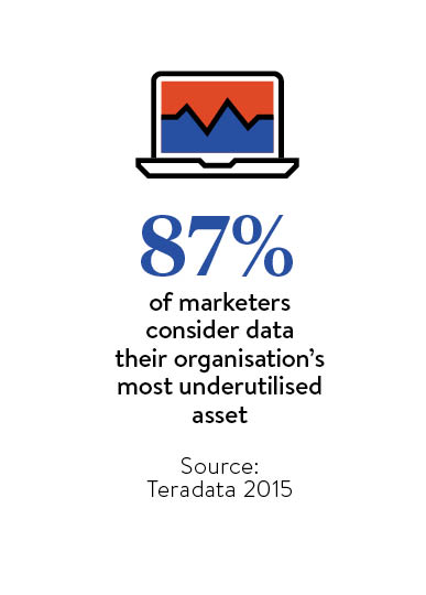 87 per cent of marketers consider data their organisation's most underutilised asset