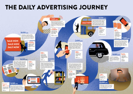 Infographic looking at the daily advertising journey