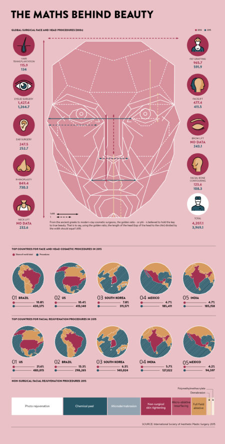 The maths behind beauty infographic