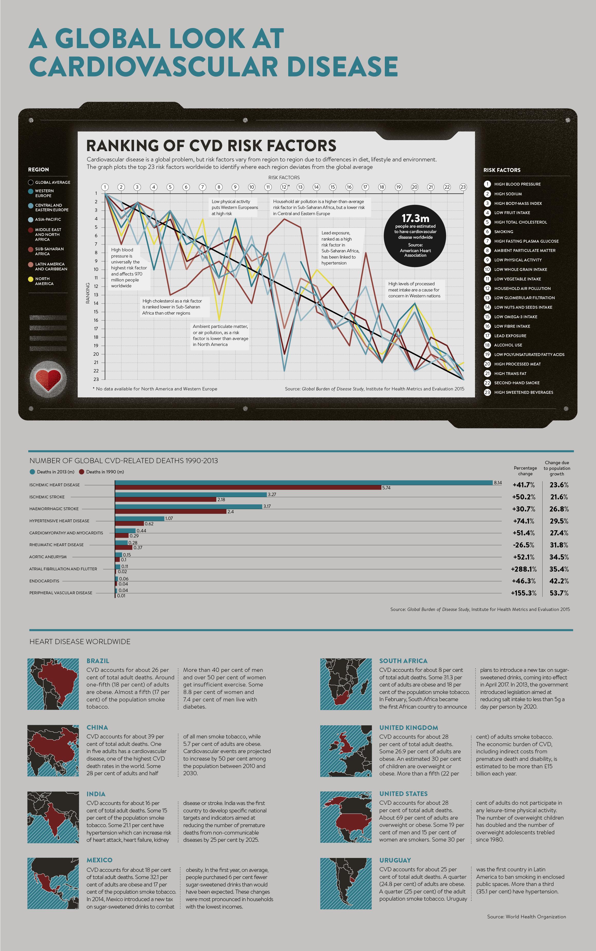 Global look at cardiovascular health