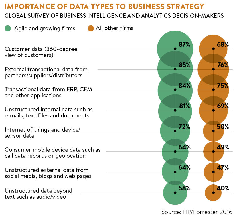 the importance of big data to business Big data is spawning new categories of companies that embrace information-driven business models many of these businesses play intermediary roles in value chains where they find themselves generating valuable exhaust data produced by business transactions.
