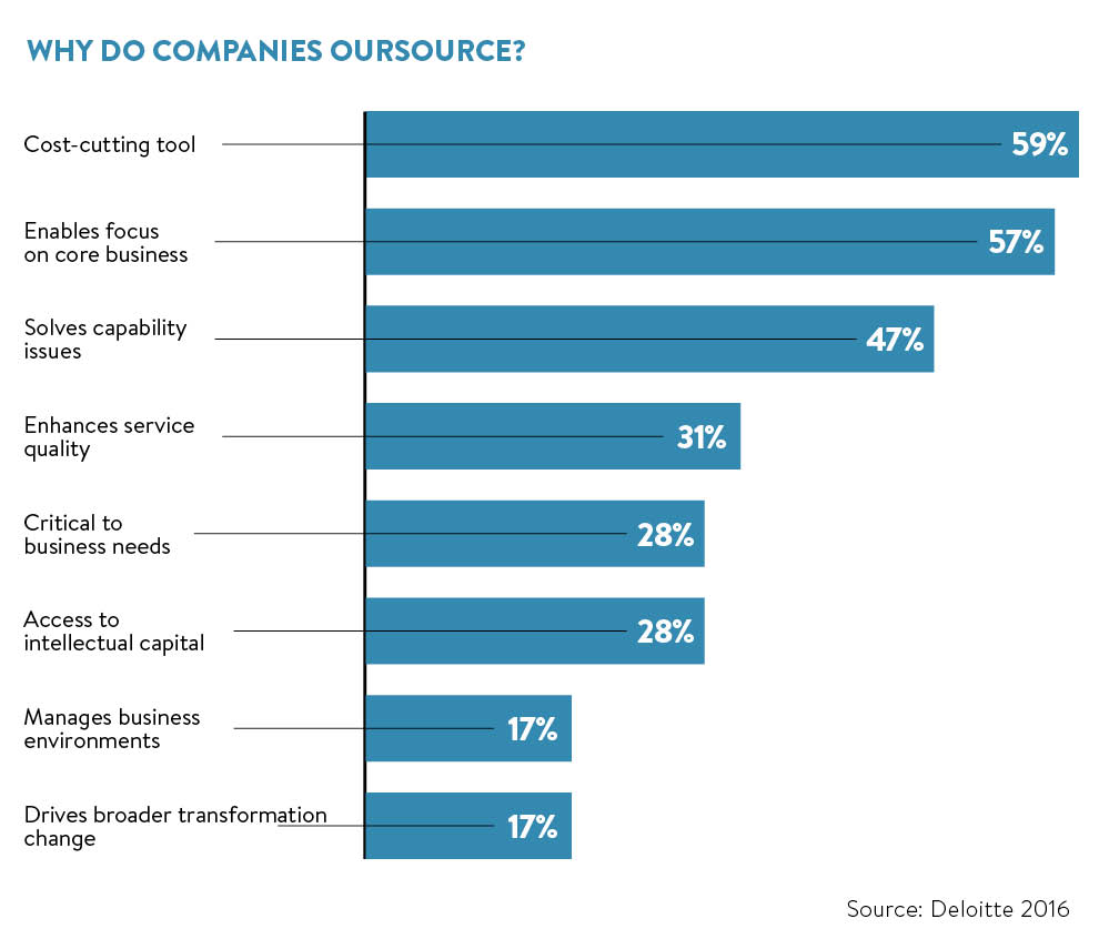 why companies should go for outsourcing Why some us companies are giving up on outsourcing eric savitz with the expectation that these capabilities will benefit the business in the form of faster go to market product the company should maintain sufficient visibility into all aspects of its delivery solution.