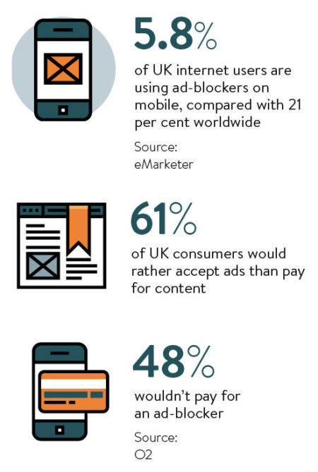 Statistics looking at ad-blocker usage