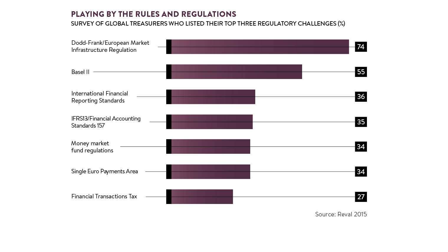 supply chain finance factors graph