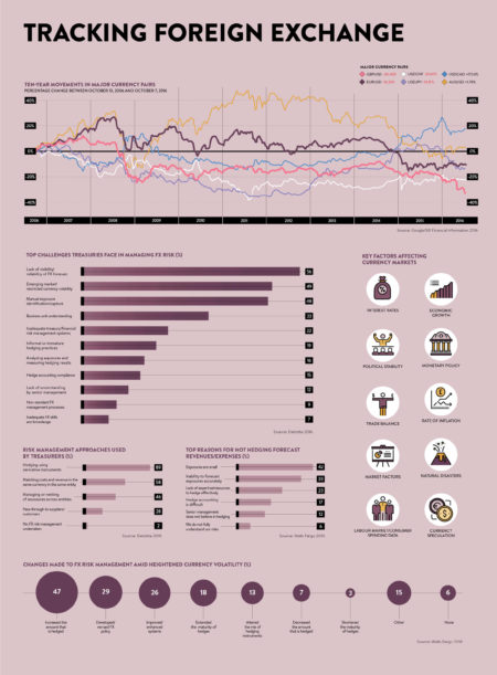 Finance exchange tracking infographic