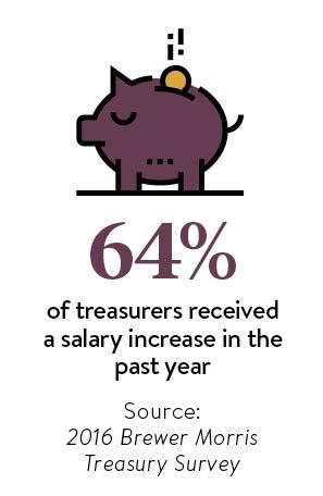 Corporate treasurers salary graphic