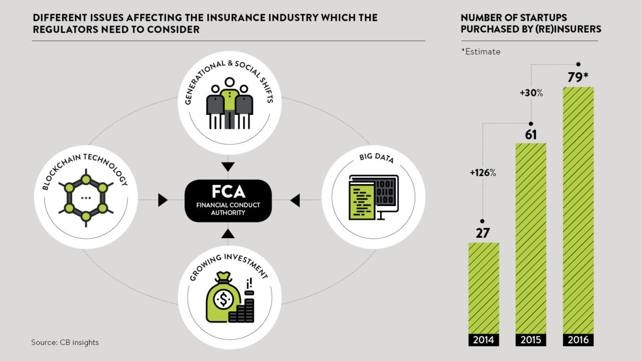 Illustration looking at the different issues affecting the insurance industry